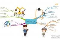 【思维导图】小学数学22-生活中的大数与估数